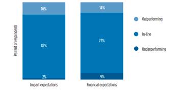 Annual Impact Investor Survey