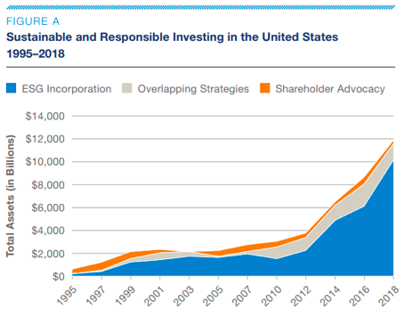 Sustainable and Responsible Investing in the United States 1995-2018